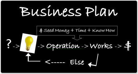 Business plan wiki